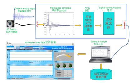 CONELE8001高压电缆局部放电在线监测系统